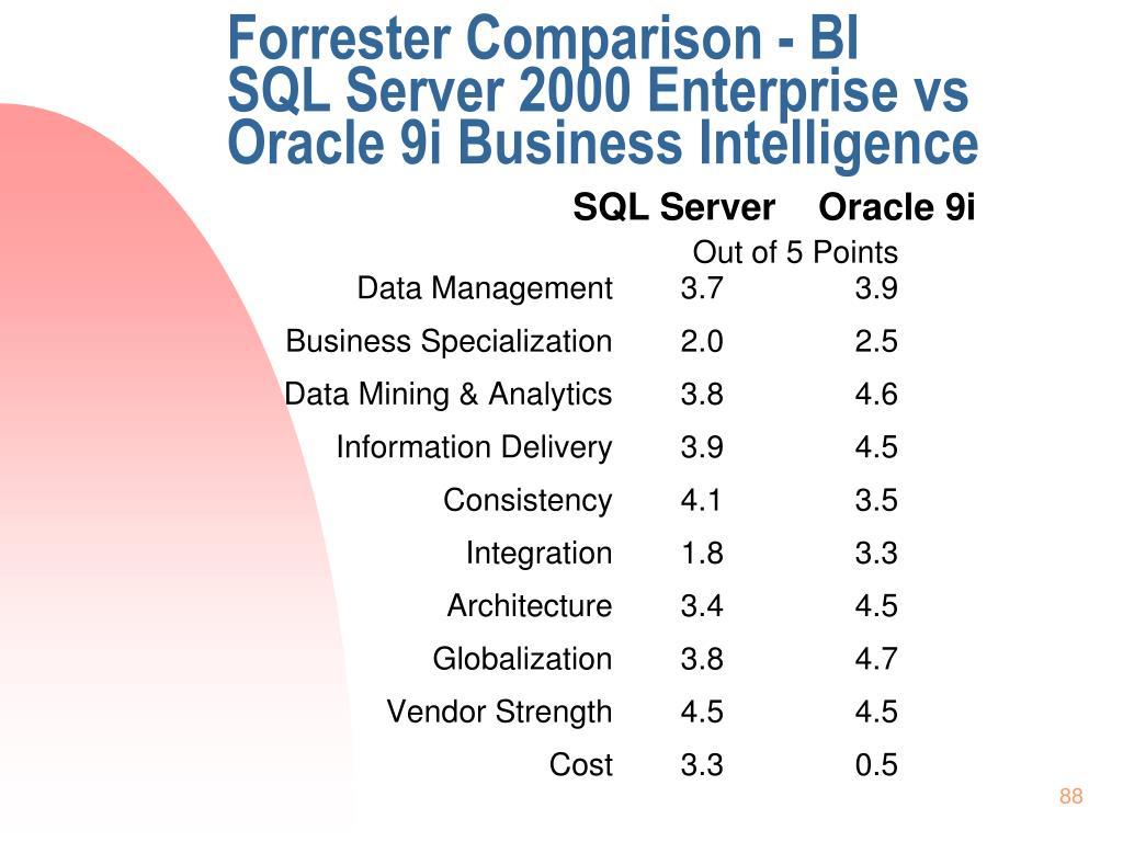 Forrester Comparison - BI