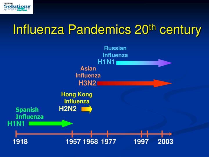 Influenza Pandemics 20