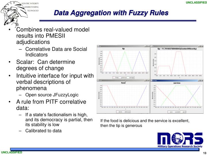 Data Aggregation with Fuzzy Rules