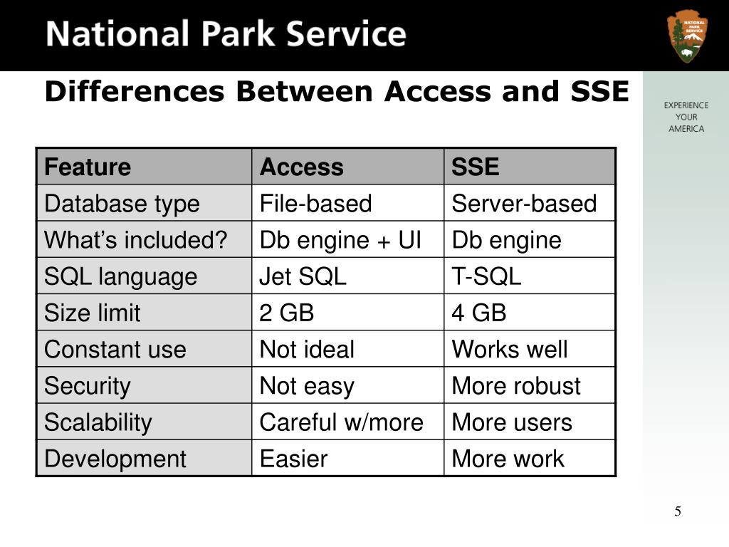 Differences Between Access and SSE
