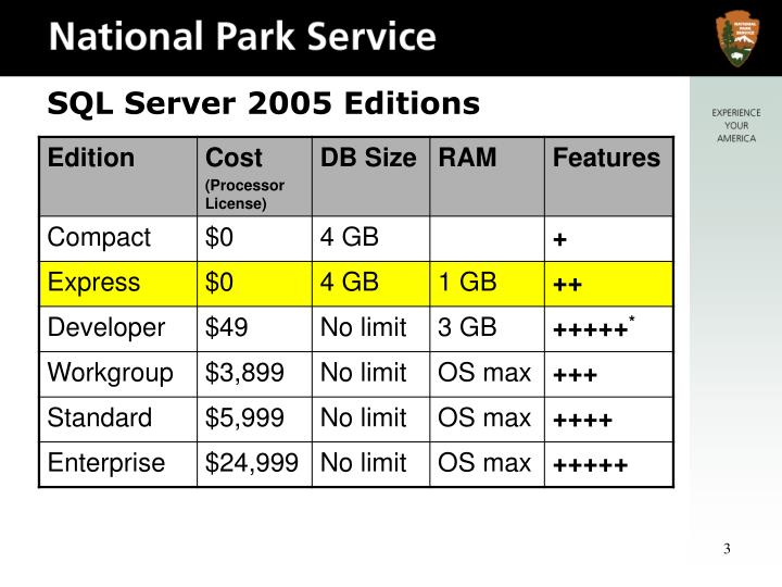 Sql server 2005 editions