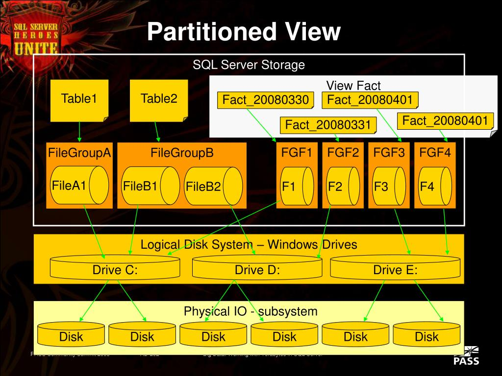 Logical Disk System – Windows Drives