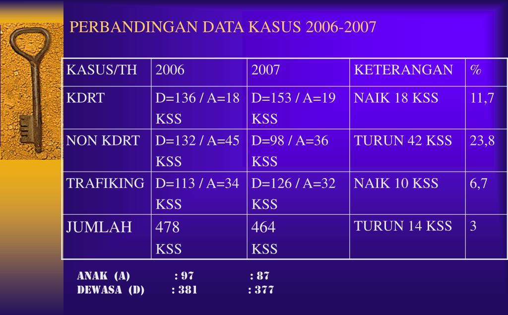 PERBANDINGAN DATA KASUS 2006-2007