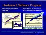 hardware software progress