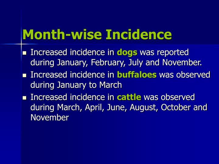 Month-wise Incidence