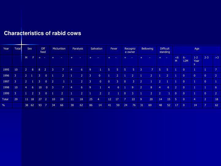 Characteristics of rabid cows