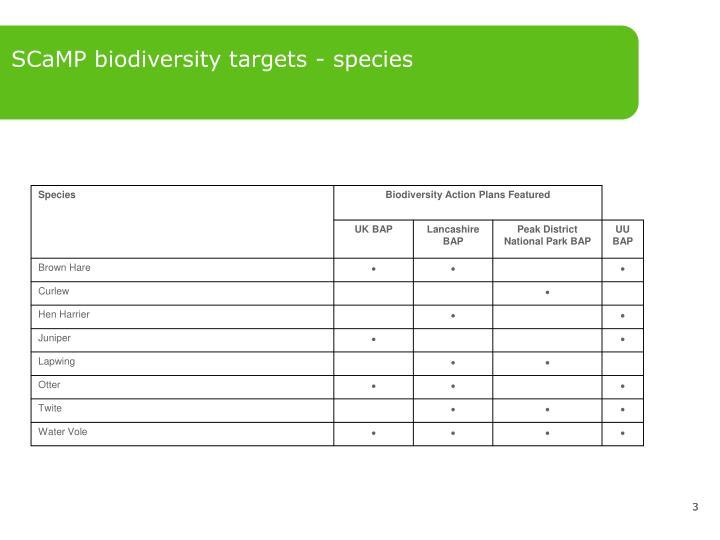 SCaMP biodiversity targets - species
