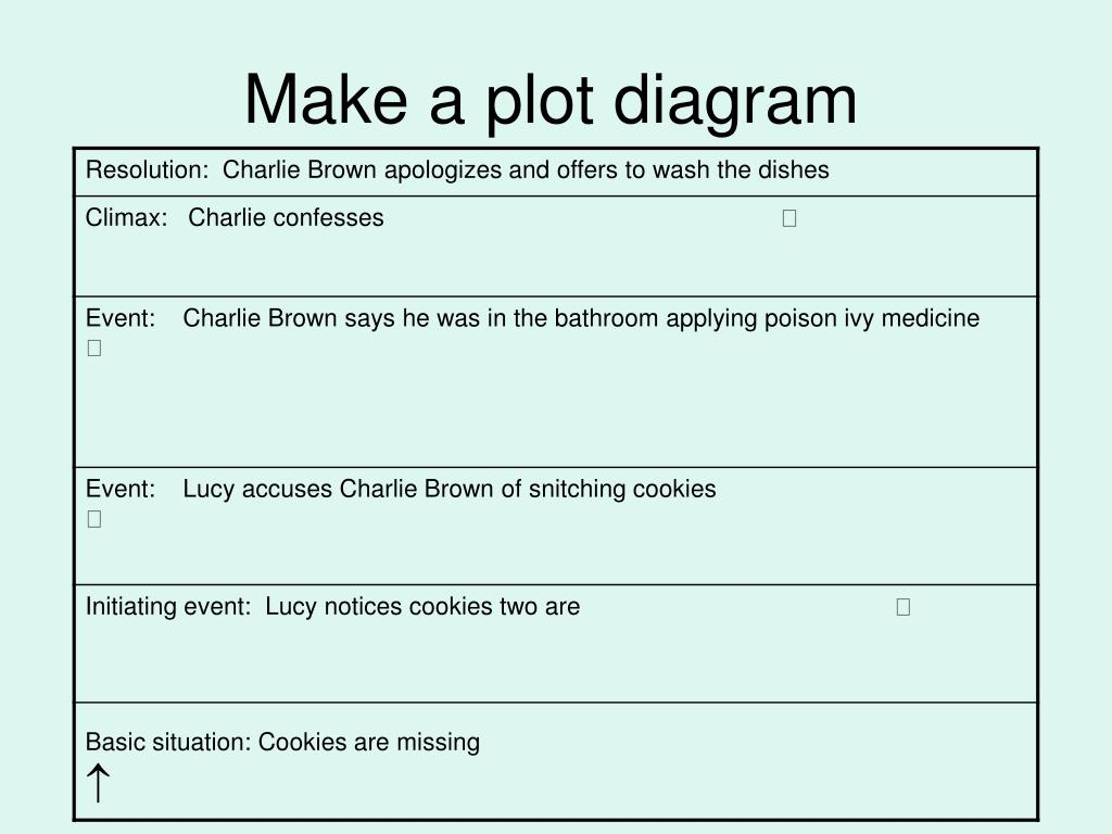 ppt - story elements: who stole the cookies from the..cookie jar?  powerpoint presentation - id:984826  slideserve