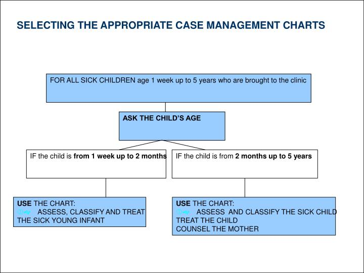 SELECTING THE APPROPRIATE CASE MANAGEMENT CHARTS
