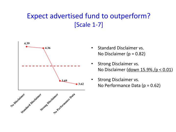 Expect advertised fund to outperform?