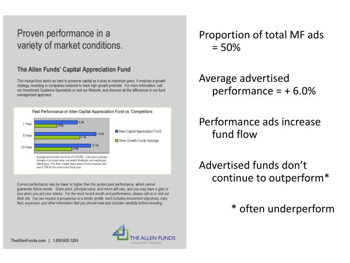Proportion of total MF ads