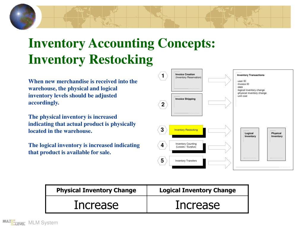 Inventory Accounting Concepts: