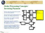 order processing concepts invoicing payment