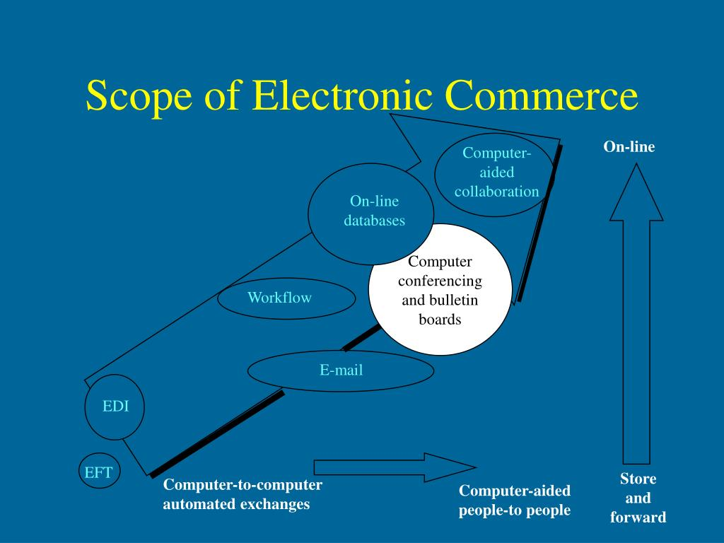 Scope of Electronic Commerce
