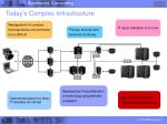 today s complex infrastructure