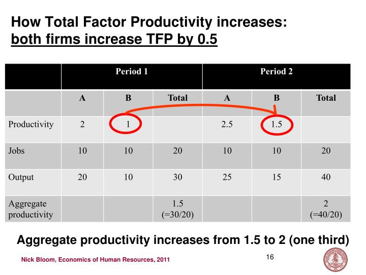 How Total Factor Productivity increases: