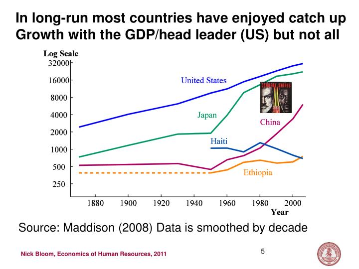 In long-run most countries have enjoyed catch up