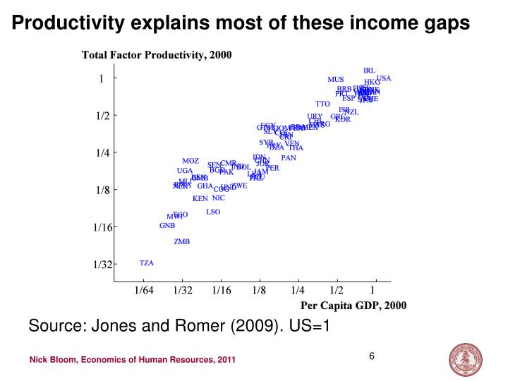 Productivity explains most of these income