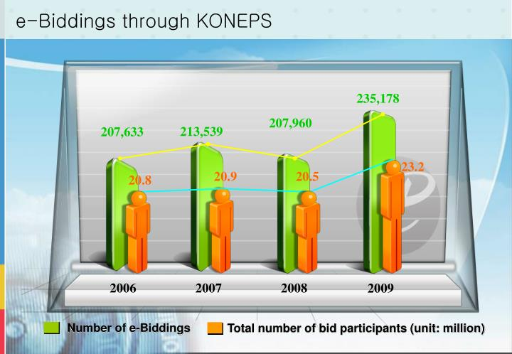e-Biddings through KONEPS