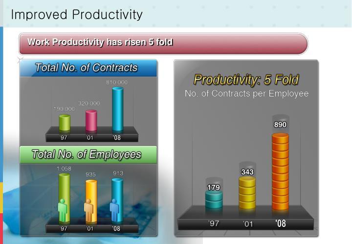 Work Productivity has risen 5 fold