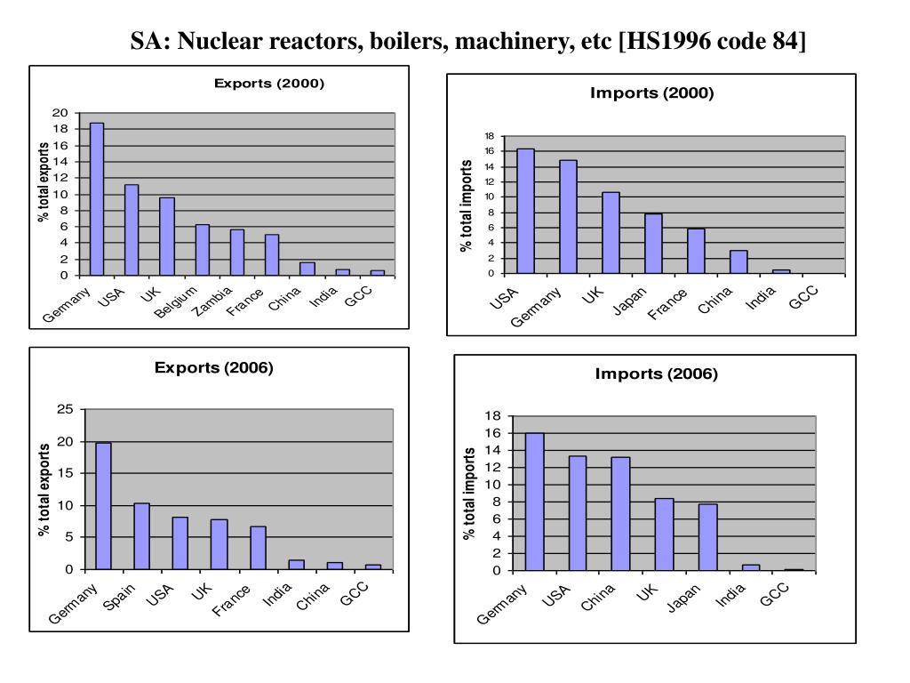 SA: Nuclear reactors, boilers, machinery, etc [HS1996 code 84]