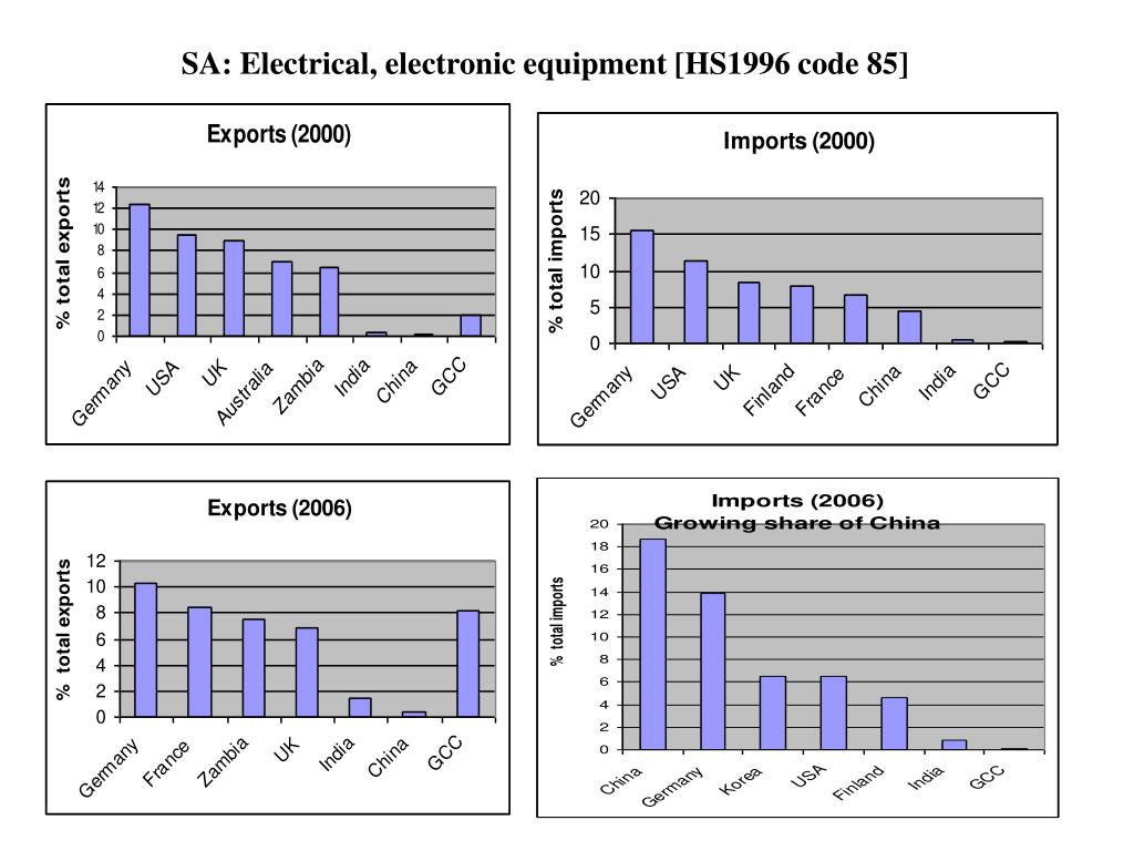 SA: Electrical, electronic equipment [HS1996 code 85]