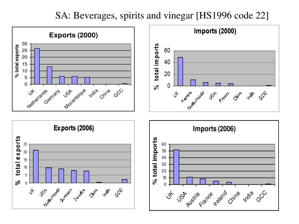 SA: Beverages, spirits and vinegar [HS1996 code 22]