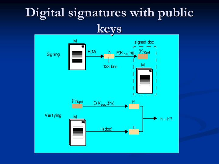 Digital signatures with public keys