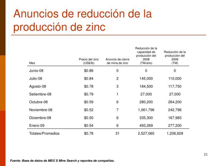 Anuncios de reducción de la producción de zinc