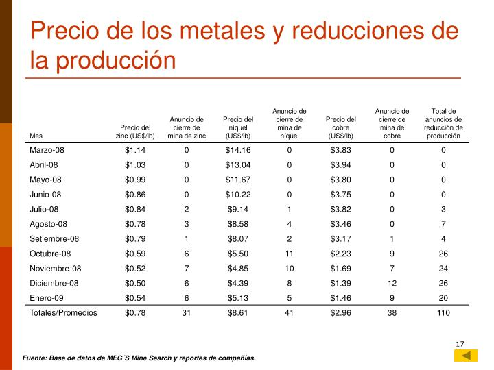 Precio de los metales y reducciones de la producción