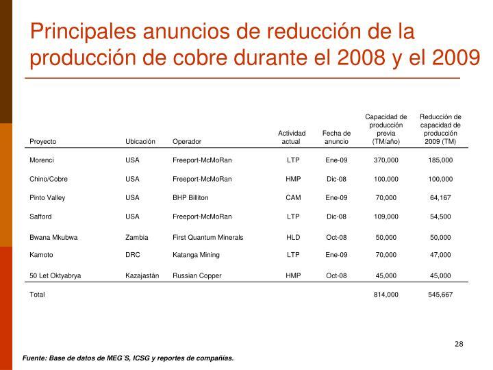 Principales anuncios de reducción de la producción de cobre durante el