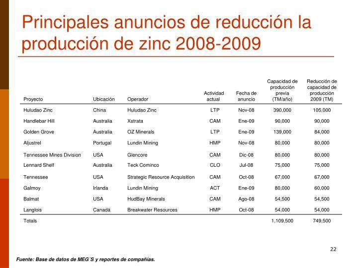 Principales anuncios de reducción la producción de zinc 2008-2009