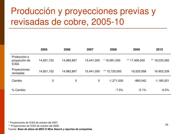 Producción y proyecciones previas y revisadas de cobre, 2005-10