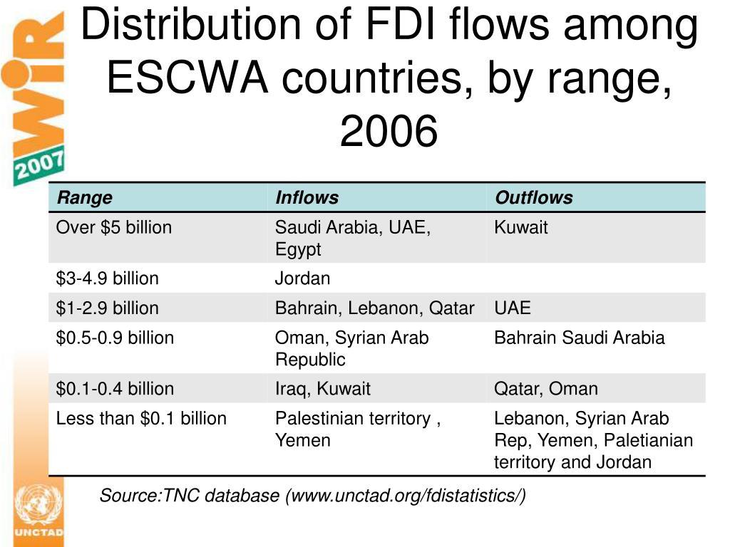 Distribution of FDI flows among ESCWA countries, by range, 2006