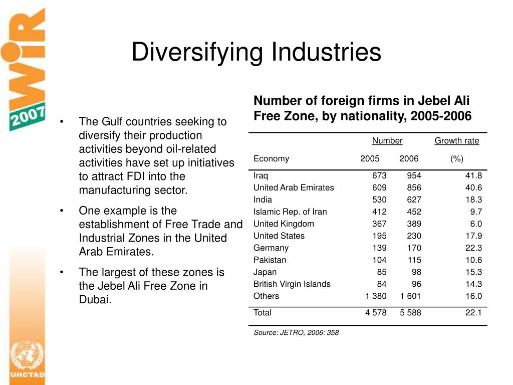 Diversifying Industries