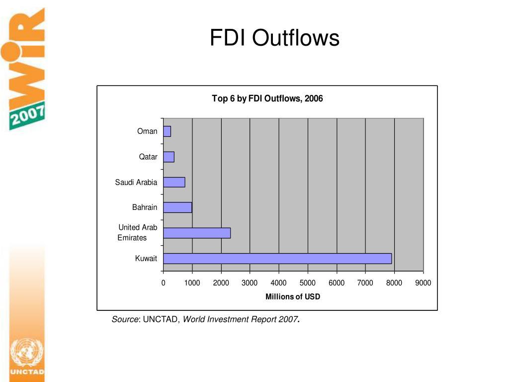 FDI Outflows