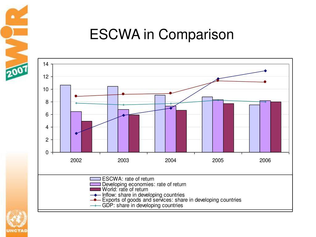 ESCWA in Comparison
