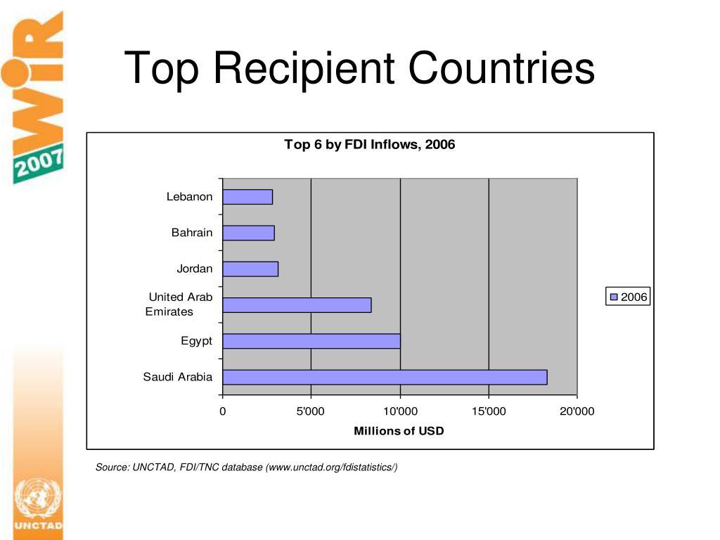 Top Recipient Countries