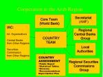 cooperation in the arab region5