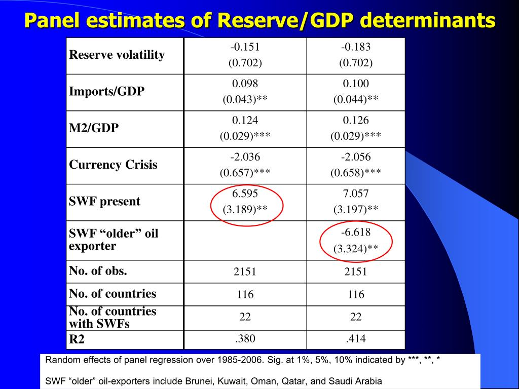 Panel estimates of Reserve/GDP determinants