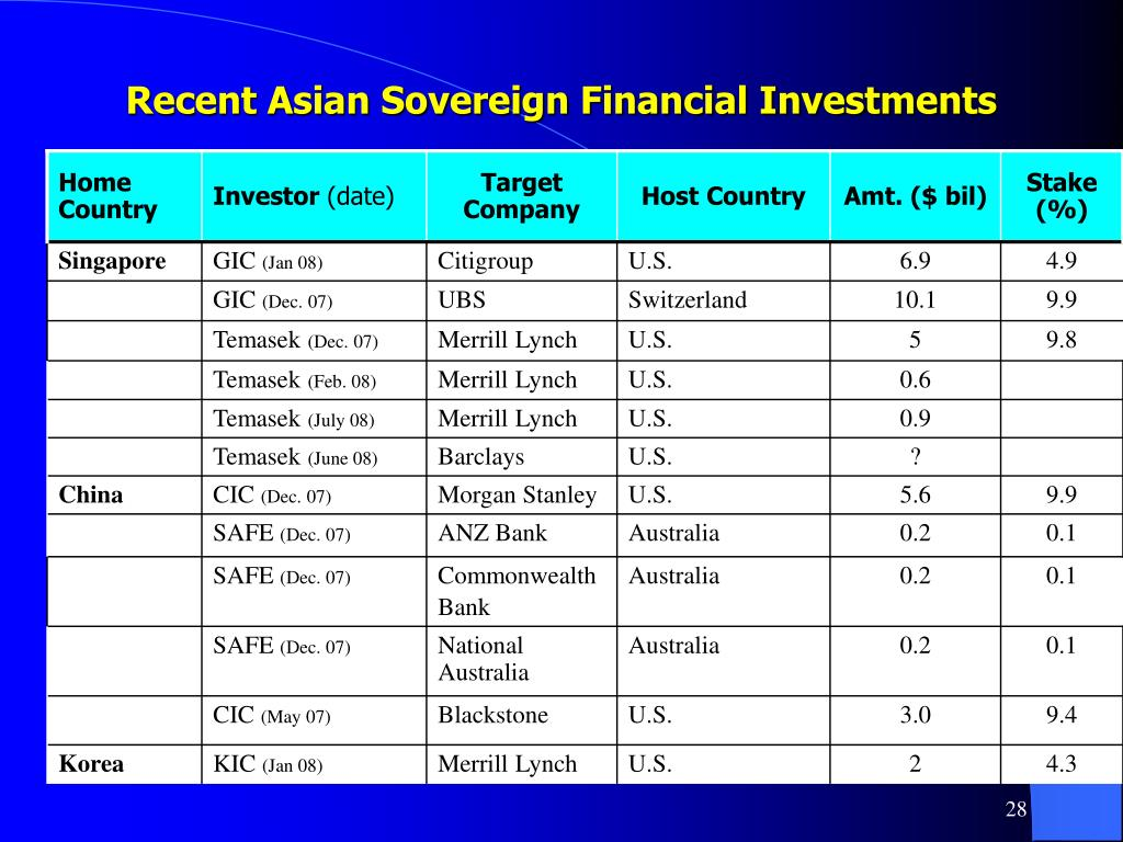 Recent Asian Sovereign Financial Investments