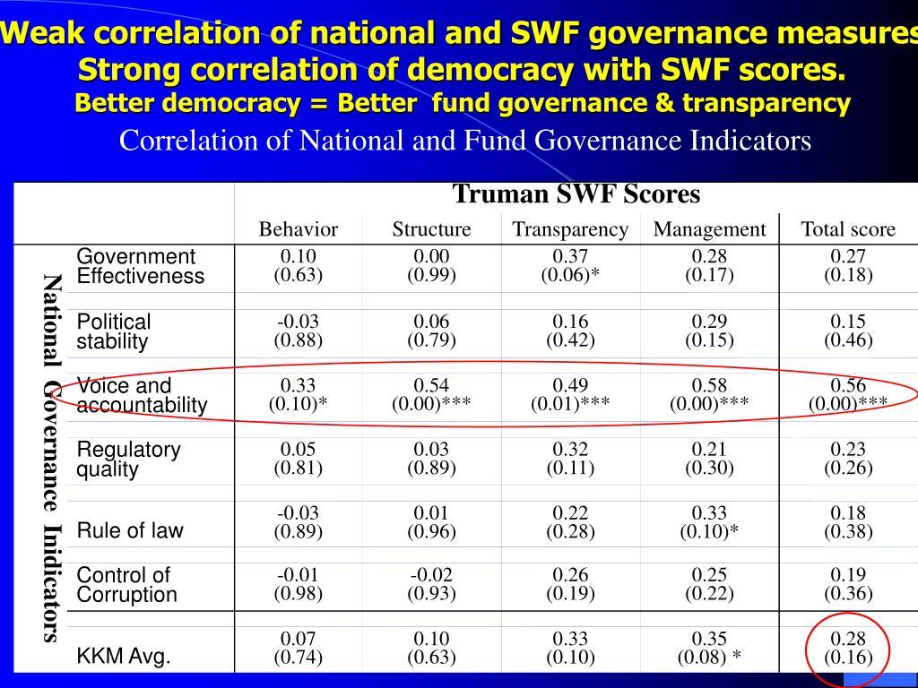 Weak correlation of national and SWF governance measures