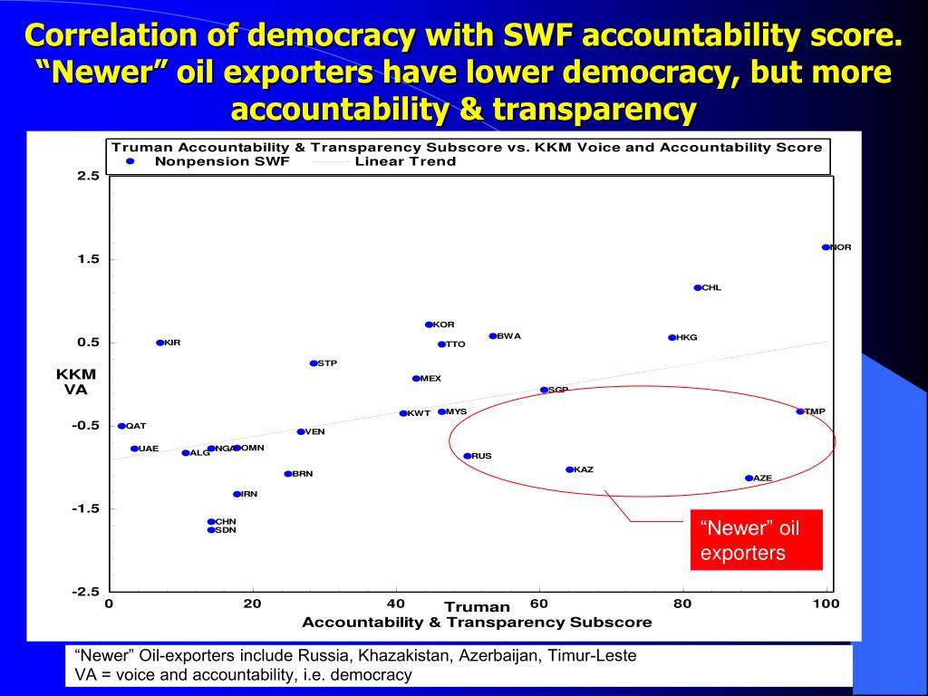 Correlation of democracy with SWF accountability score.