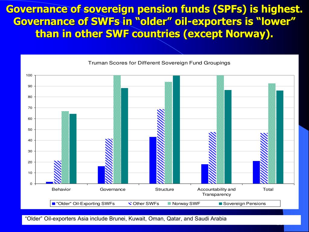 """Governance of sovereign pension funds (SPFs) is highest. Governance of SWFs in """"older"""" oil-exporters is """"lower"""" than in other SWF countries (except Norway)."""