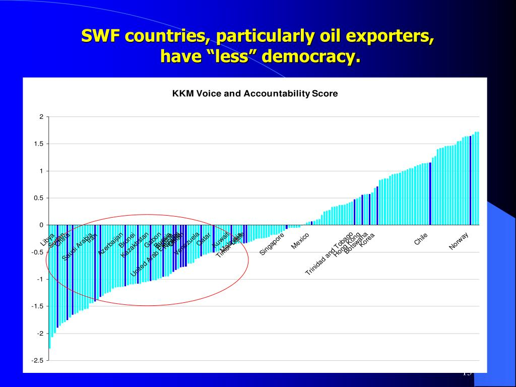 SWF countries, particularly oil exporters,