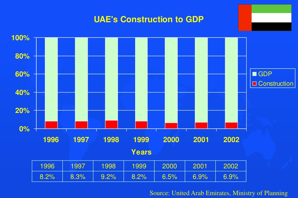 Source: United Arab Emirates, Ministry of Planning