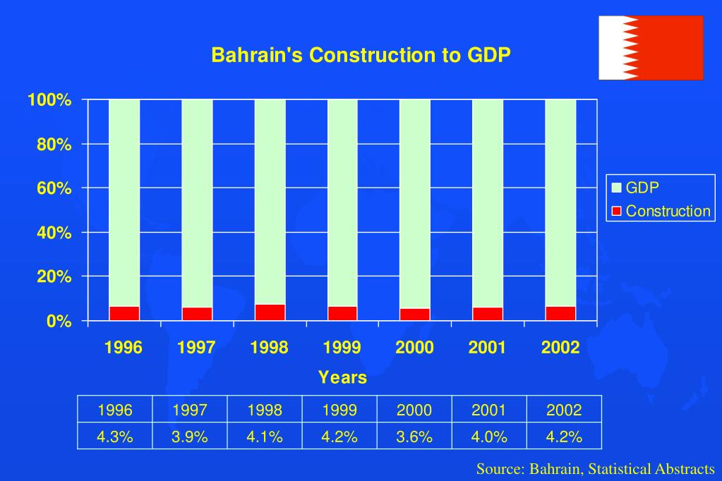 Source: Bahrain, Statistical Abstracts