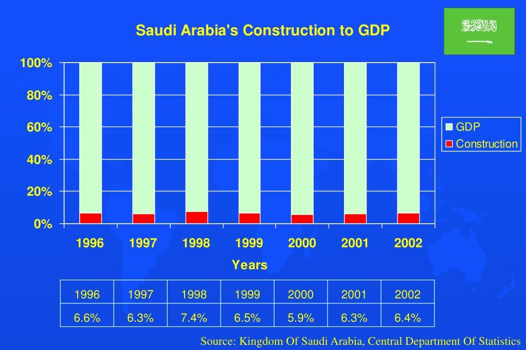 Source: Kingdom Of Saudi Arabia, Central Department Of Statistics