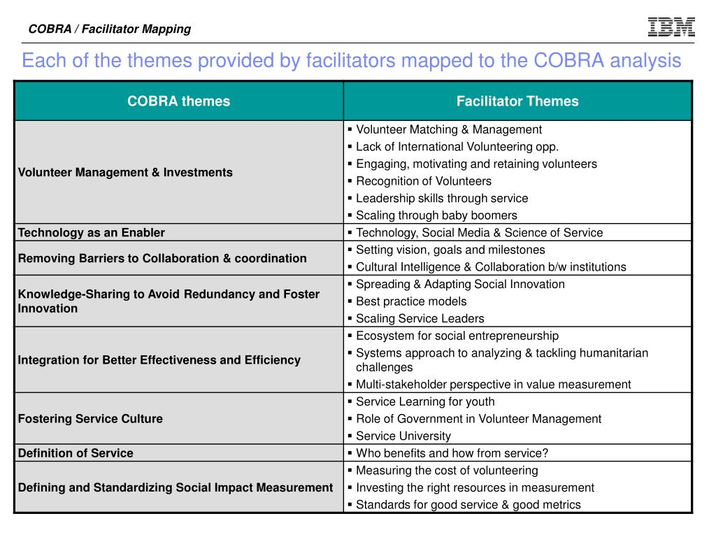COBRA / Facilitator Mapping