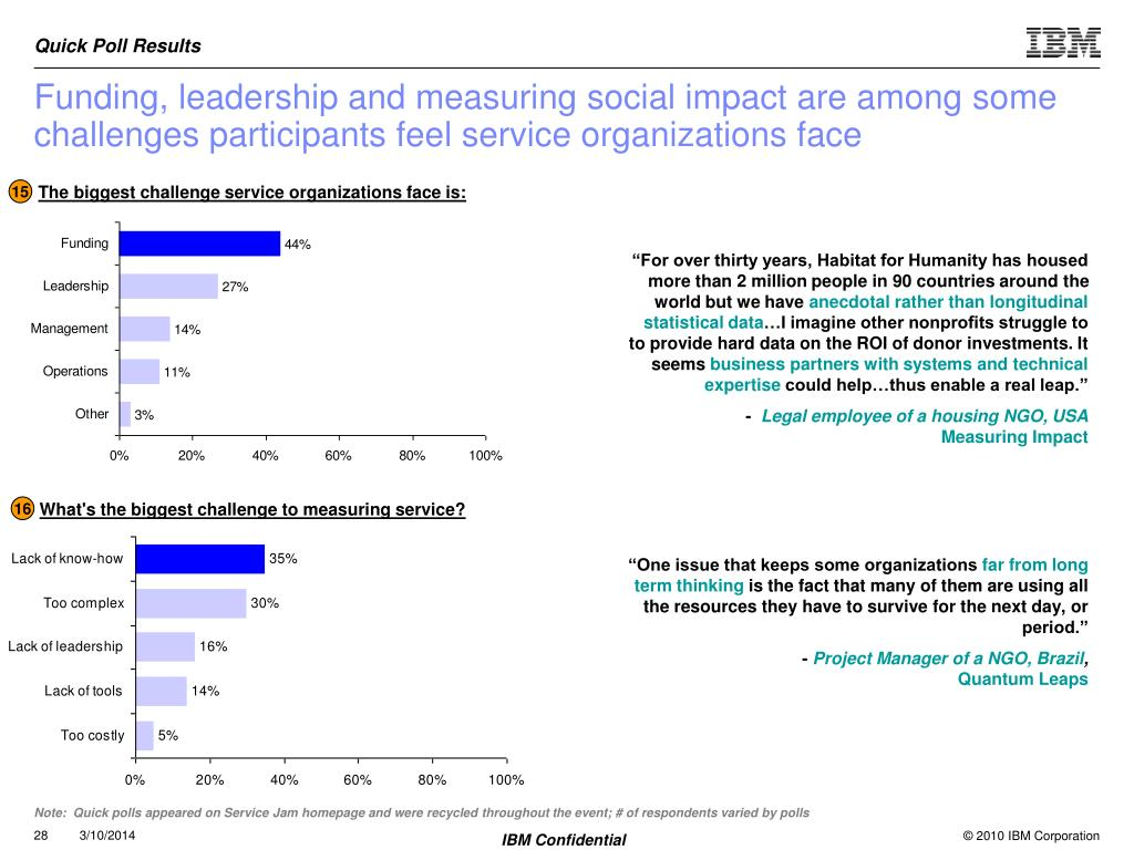 Funding, leadership and measuring social impact are among some challenges participants feel service organizations face